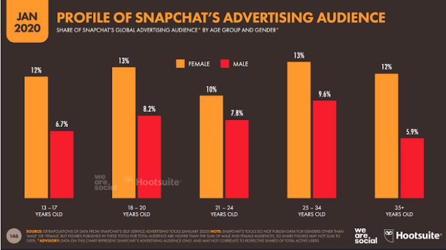 Advertising on Snapchat