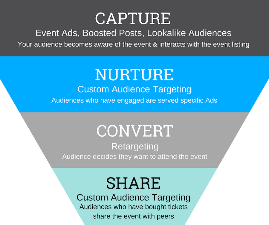 Facebook marketing for venues