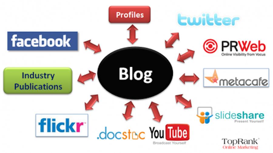 Blogging benefits on social media