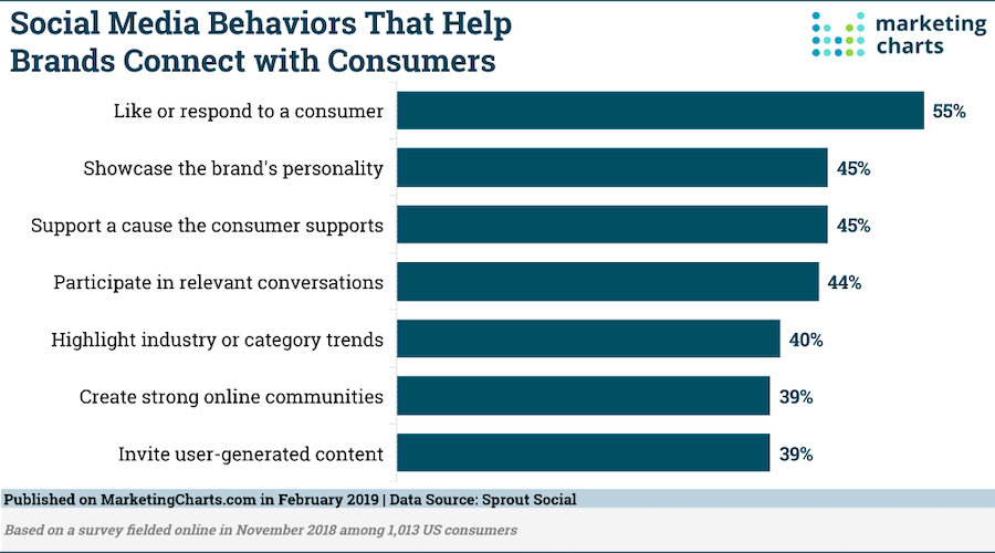 How brands connect with consumer on social media
