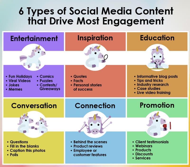 Social media content engagement