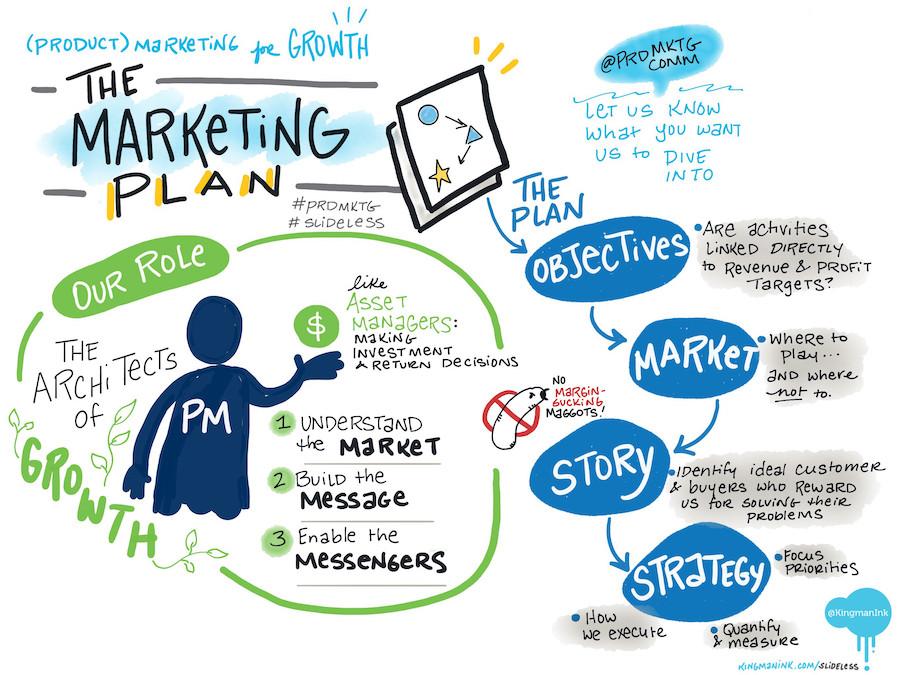 What is a pub marketing plan?